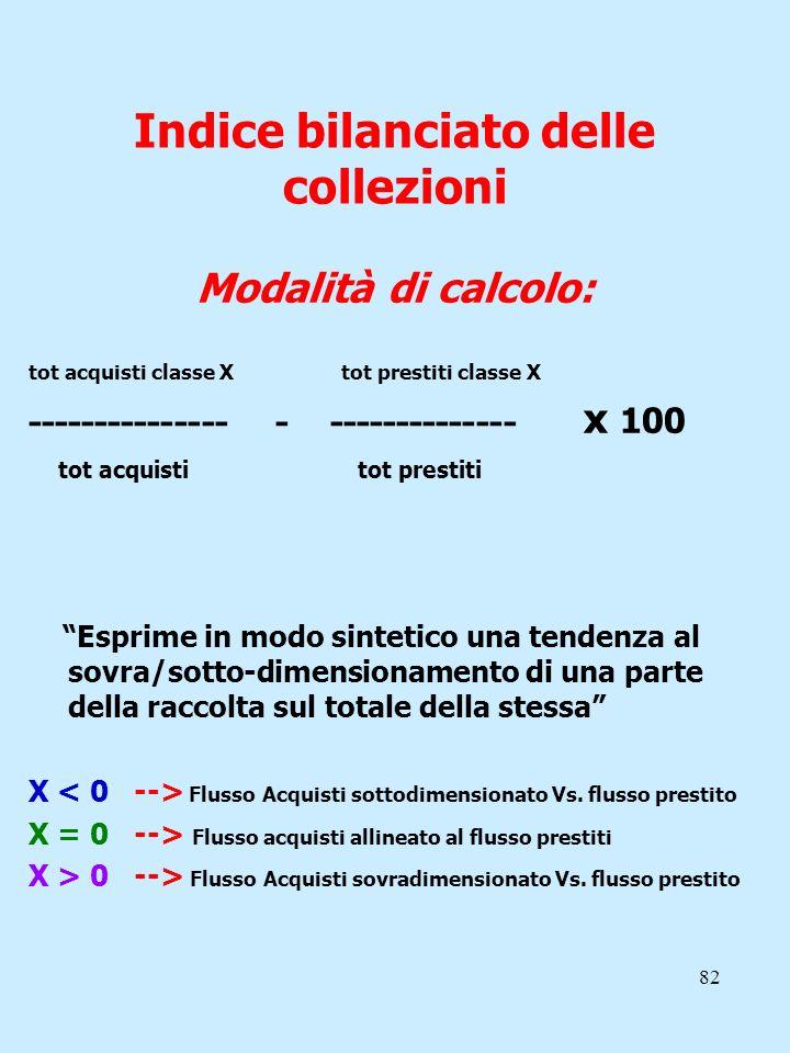 82 Indice bilanciato delle collezioni Modalità di calcolo: tot acquisti classe X tot prestiti classe X --------------- - -------------- x 100 tot acqu