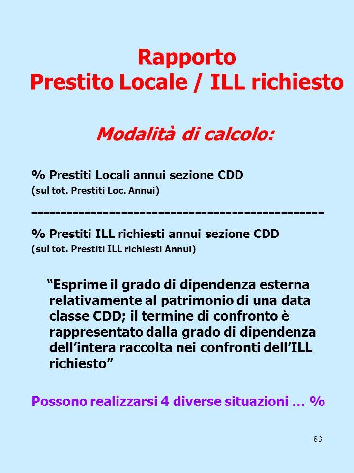 83 Rapporto Prestito Locale / ILL richiesto Modalità di calcolo: % Prestiti Locali annui sezione CDD (sul tot. Prestiti Loc. Annui) ------------------