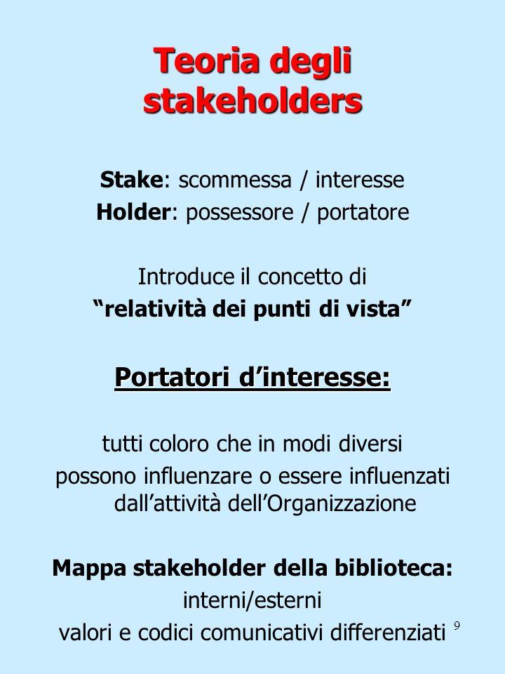 9 Teoria degli stakeholders Stake: scommessa / interesse Holder: possessore / portatore Introduce il concetto di relatività dei punti di vista Portato