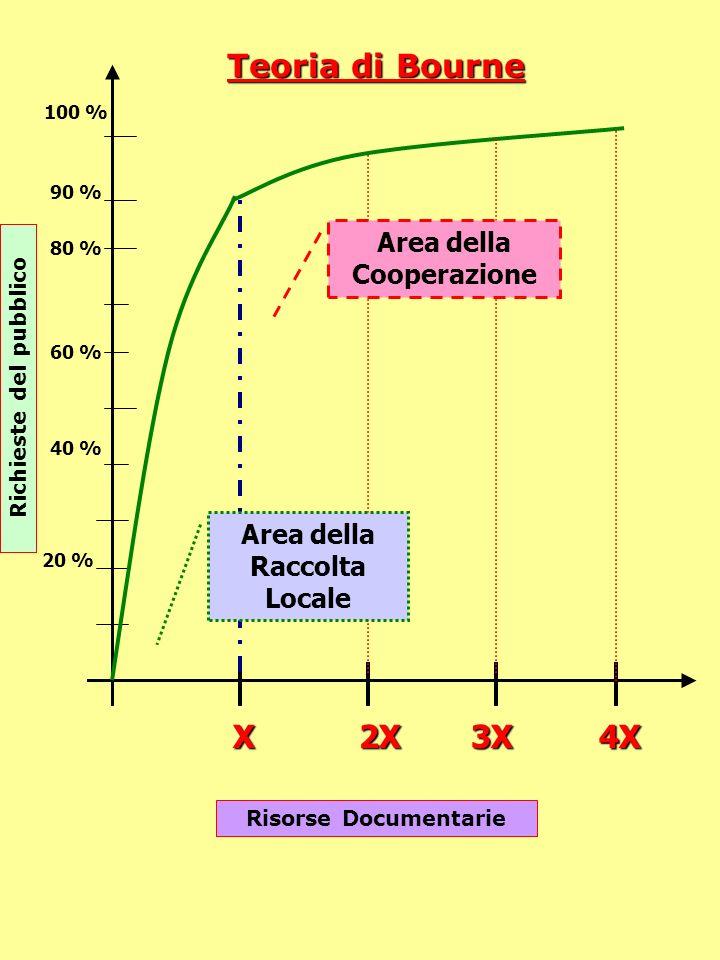Richieste del pubblico Risorse Documentarie X2X3X4X 20 % 40 % 60 % 80 % 100 % 90 % Teoria di Bourne Area della Raccolta Locale Area della Cooperazione