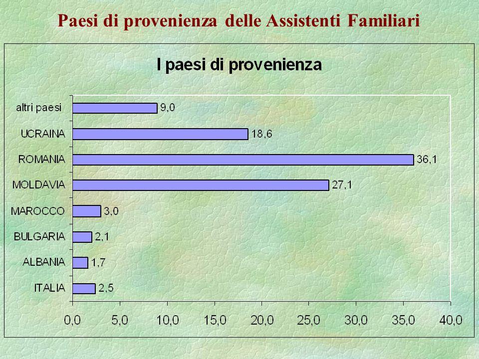 Paesi di provenienza delle Assistenti Familiari