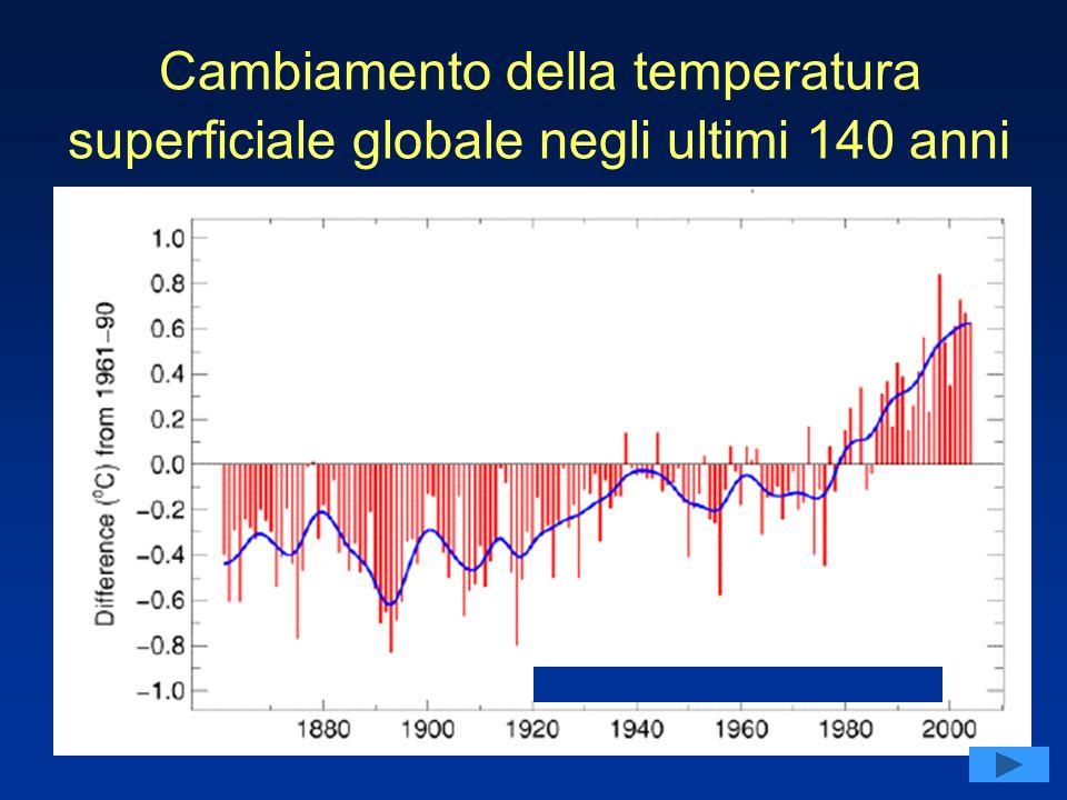 Cambiamento della temperatura superficiale globale negli ultimi 140 anni