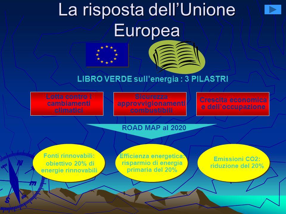 19 La risposta dellUnione Europea LIBRO VERDE sullenergia : 3 PILASTRI Lotta contro i cambiamenti climatici Sicurezza approvvigionamenti combustibili