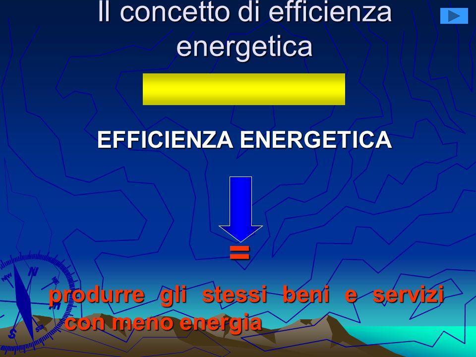 20 Il concetto di efficienza energetica EFFICIENZA ENERGETICA = produrre gli stessi beni e servizi con meno energia – minor impatto sullambiente – min