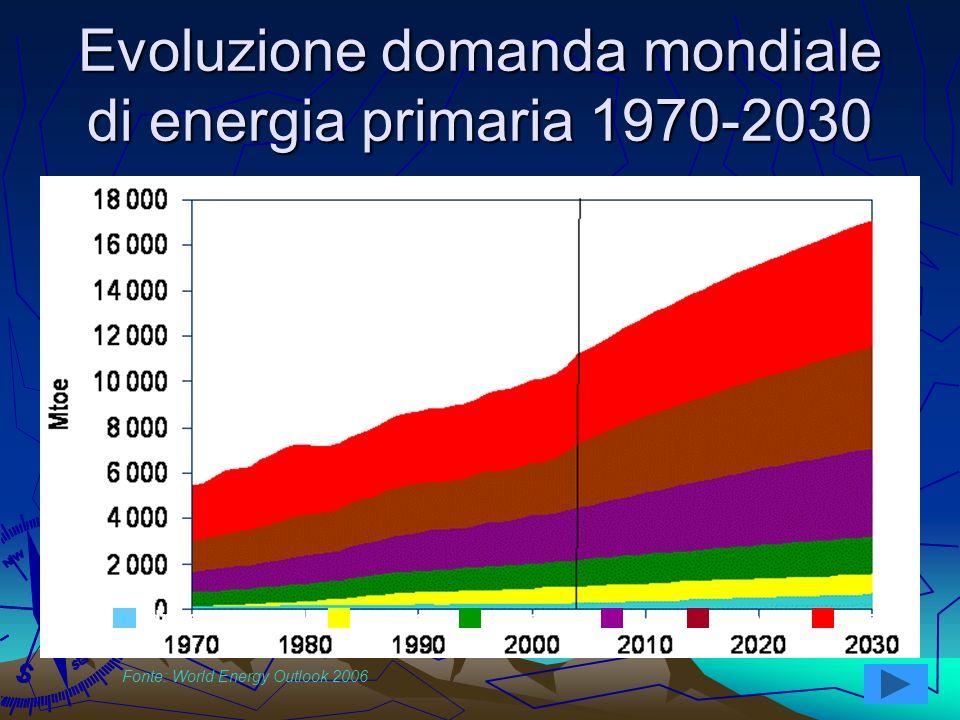 3 Evoluzione domanda mondiale di energia primaria 1970-2030 Idro e rinnovabiliNucleareBiomasseGasCarboneOlio Fonte: World Energy Outlook 2006