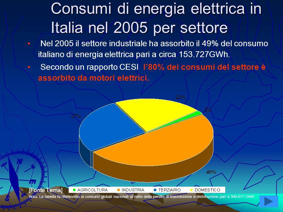 4 Consumi di energia elettrica in Italia nel 2005 per settore Consumi di energia elettrica in Italia nel 2005 per settore Nel 2005 il settore industri
