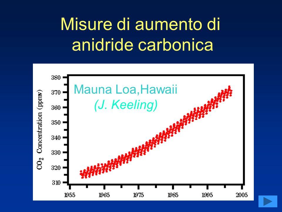 Mauna Loa,Hawaii (J. Keeling) Misure di aumento di anidride carbonica