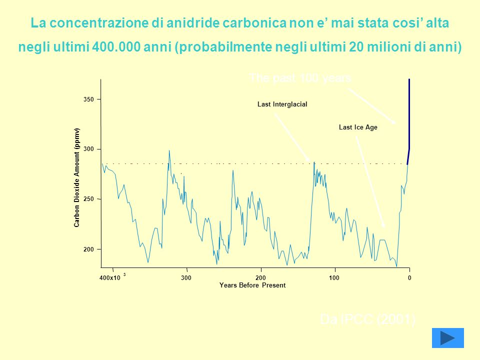350 300 250 200 Carbon Dioxide Amount (ppmv) 400x10 3 3002001000 Years Before Present Last Ice Age La concentrazione di anidride carbonica non e mai stata cosi alta negli ultimi 400.000 anni (probabilmente negli ultimi 20 milioni di anni) The past 100 years Last Interglacial Da IPCC (2001)