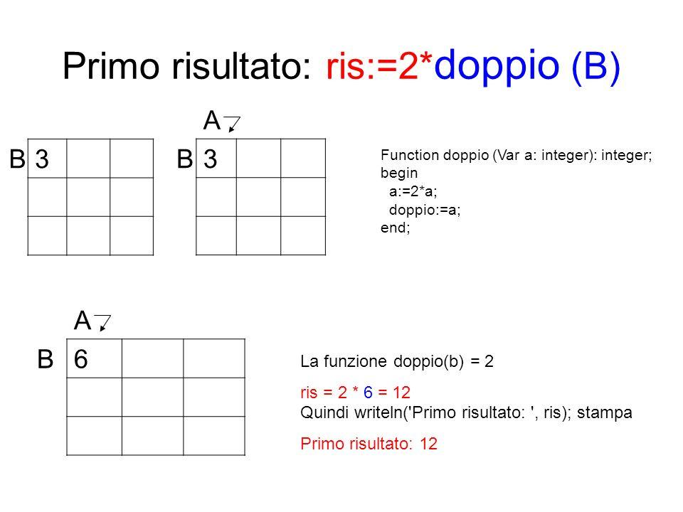 Primo risultato: ris:=2* doppio (B) B3 A B6 A B3 La funzione doppio(b) = 2 ris = 2 * 6 = 12 Quindi writeln('Primo risultato: ', ris); stampa Primo ris