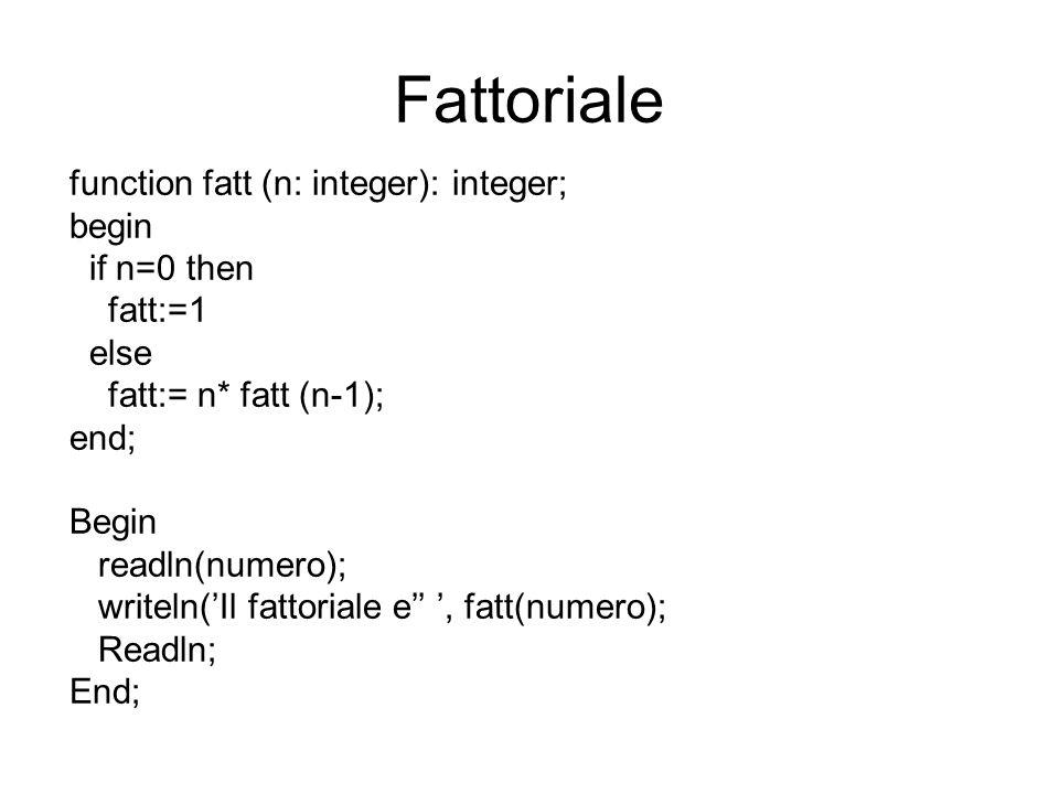Fattoriale di n=4 numeronFatt(4)Fatt(3)Fatt(2)Fatt(1) 444*fatt(3) 3*fatt(2) 2*fatt(1) 1*fatt(0)=1 2*1=2 3*2=6 4*6=24 Risultato: 24 function fatt (n: integer): integer; begin if n=0 then fatt:=1 else fatt:= n* fatt (n-1); end;