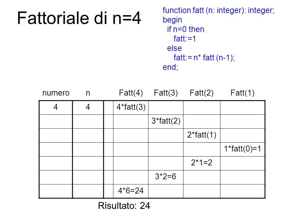 Fattoriale di n=4 numeronFatt(4)Fatt(3)Fatt(2)Fatt(1) 444*fatt(3) 3*fatt(2) 2*fatt(1) 1*fatt(0)=1 2*1=2 3*2=6 4*6=24 Risultato: 24 function fatt (n: i