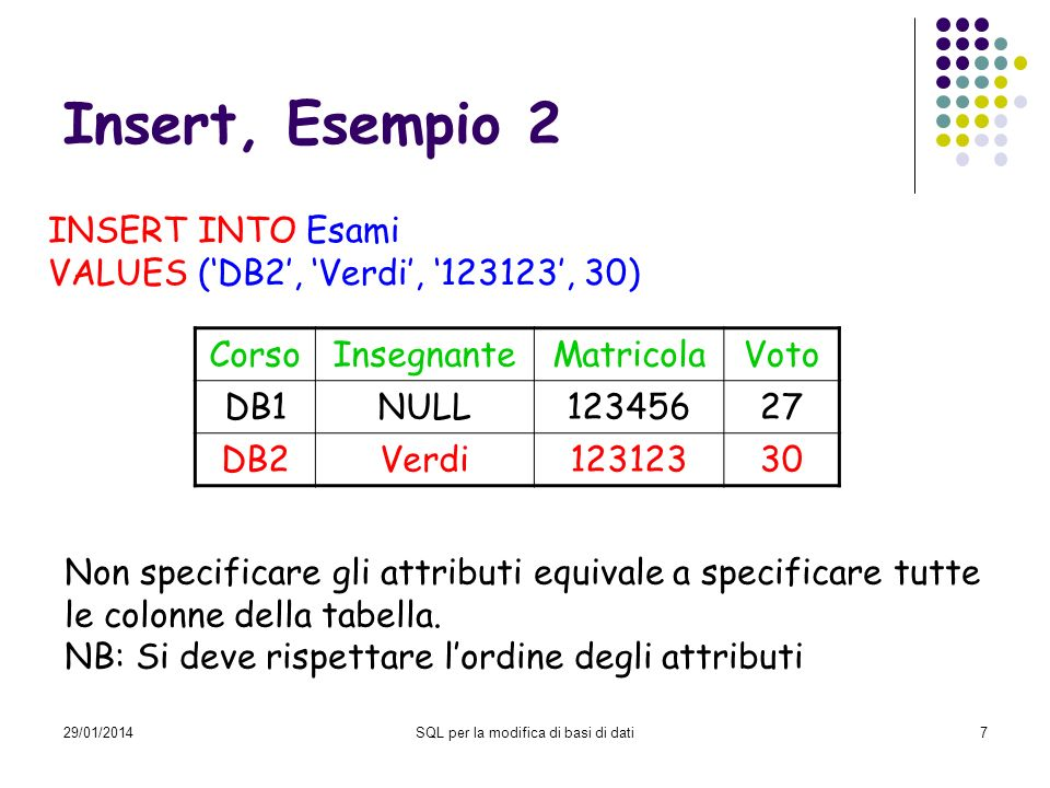 29/01/2014SQL per la modifica di basi di dati7 Insert, Esempio 2 INSERT INTO Esami VALUES (DB2, Verdi, 123123, 30) CorsoInsegnanteMatricolaVoto DB1NULL12345627 DB2Verdi12312330 Non specificare gli attributi equivale a specificare tutte le colonne della tabella.