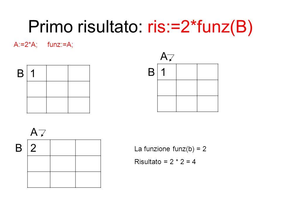 Primo risultato: ris:=2*funz(B) B1 A B2 A B1 La funzione funz(b) = 2 Risultato = 2 * 2 = 4 A:=2*A; funz:=A;