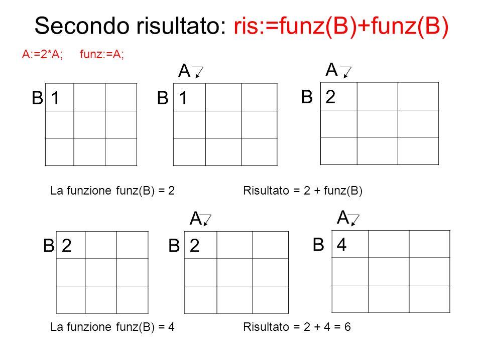 Secondo risultato: ris:=funz(B)+funz(B) B1 A B2 A B1 La funzione funz(B) = 2 Risultato = 2 + funz(B) B2 A B4 A B2 La funzione funz(B) = 4 Risultato =