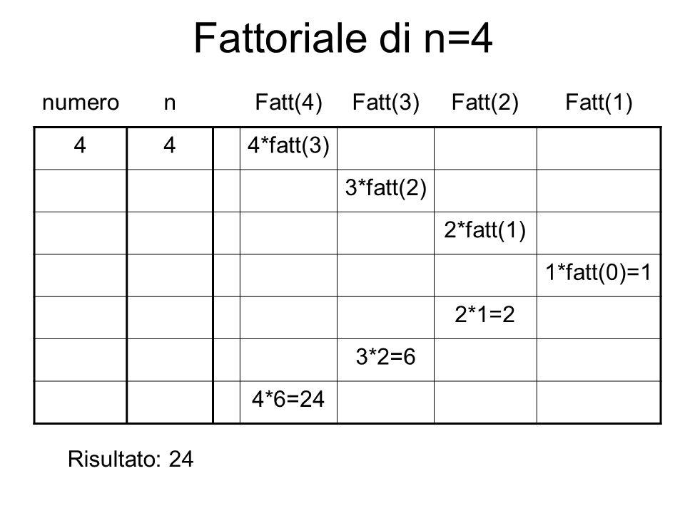 Fattoriale di n=4 numeronFatt(4)Fatt(3)Fatt(2)Fatt(1) 444*fatt(3) 3*fatt(2) 2*fatt(1) 1*fatt(0)=1 2*1=2 3*2=6 4*6=24 Risultato: 24