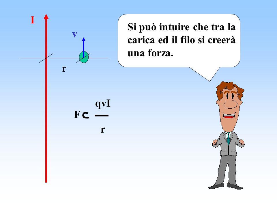 I v r Si può intuire che tra la carica ed il filo si creerà una forza. F qvI r