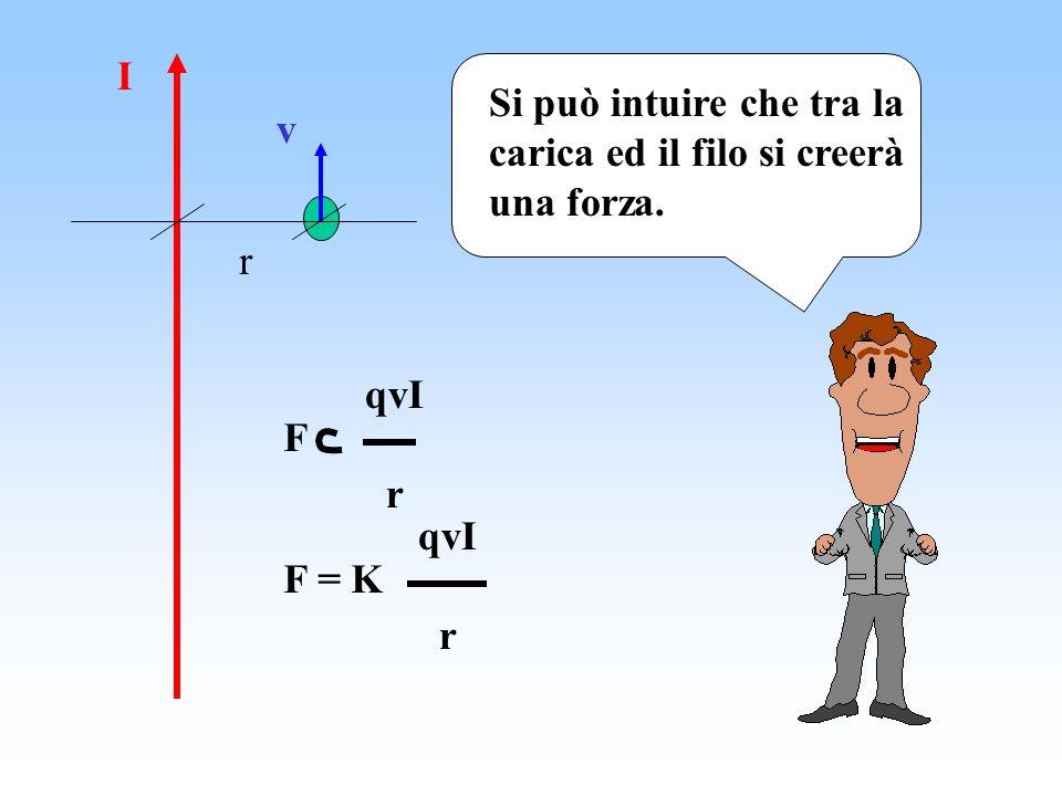 I v r Si può intuire che tra la carica ed il filo si creerà una forza. F qvI r F = K qvI r