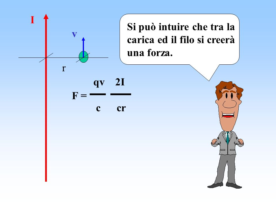 I v r Si può intuire che tra la carica ed il filo si creerà una forza. F = qv 2I c cr