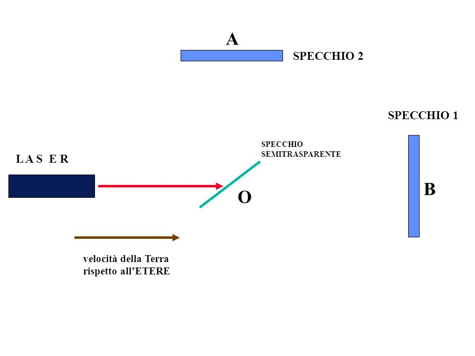SPECCHIO 1 SPECCHIO 2 L A S E R SPECCHIO SEMITRASPARENTE velocità della Terra rispetto allETERE O A B