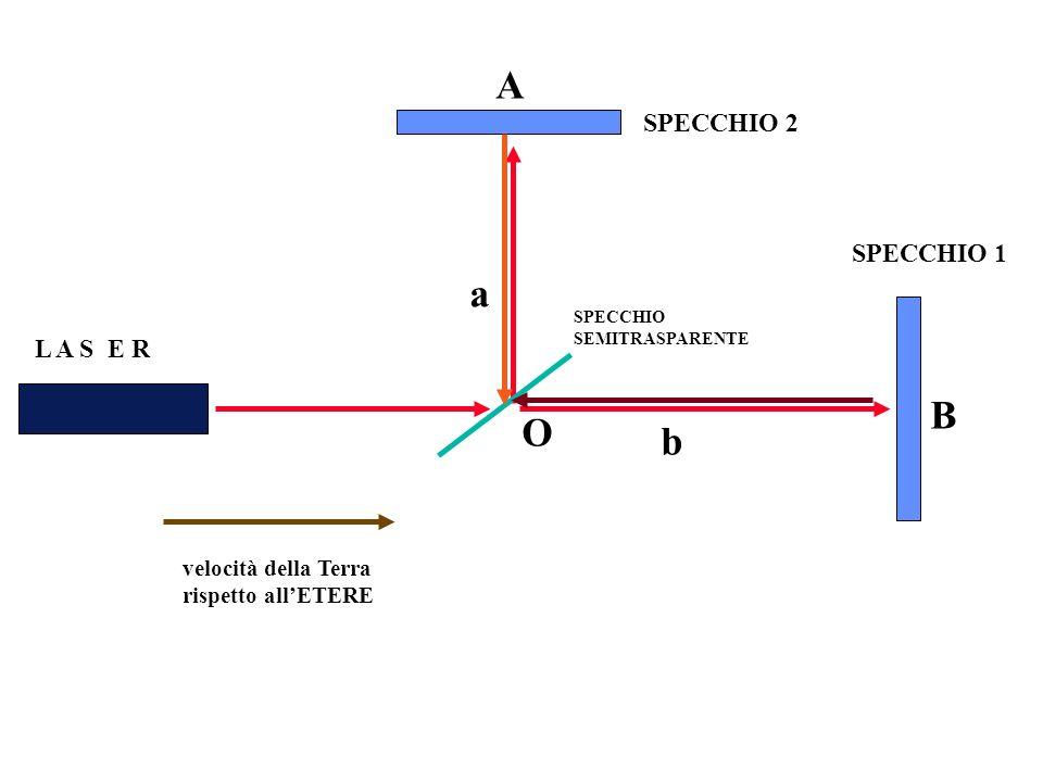 SPECCHIO 1 SPECCHIO 2 L A S E R SPECCHIO SEMITRASPARENTE velocità della Terra rispetto allETERE O a b A B