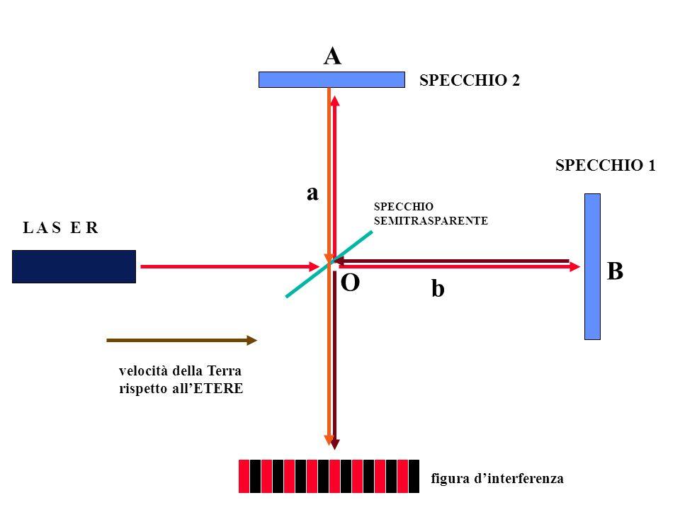 SPECCHIO 1 SPECCHIO 2 L A S E R SPECCHIO SEMITRASPARENTE figura dinterferenza velocità della Terra rispetto allETERE O a b A B