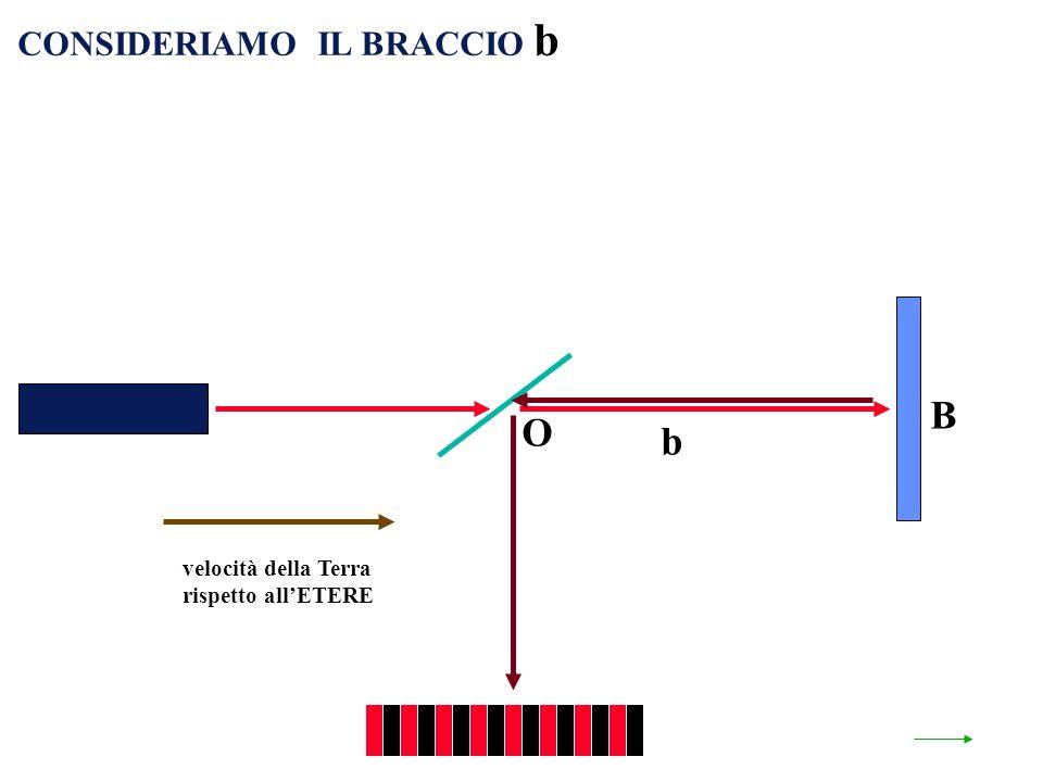 velocità della Terra rispetto allETERE O b B CONSIDERIAMO IL BRACCIO b
