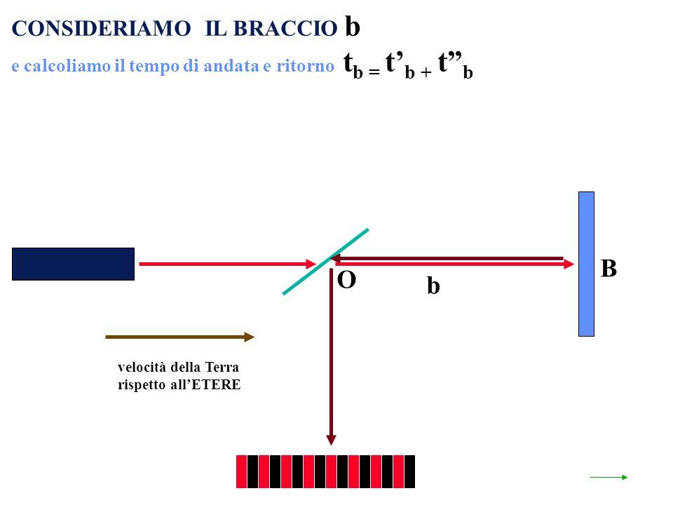 velocità della Terra rispetto allETERE O b B CONSIDERIAMO IL BRACCIO b e calcoliamo il tempo di andata e ritorno t b = t b + t b