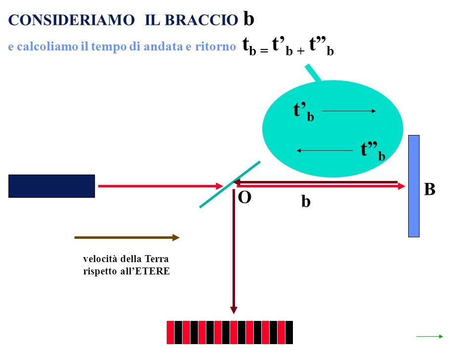 velocità della Terra rispetto allETERE O b B CONSIDERIAMO IL BRACCIO b e calcoliamo il tempo di andata e ritorno t b = t b + t b tbtb tbtb