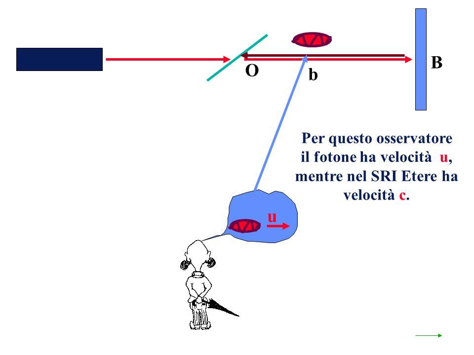 O b B Per questo osservatore il fotone ha velocità u, mentre nel SRI Etere ha velocità c. u
