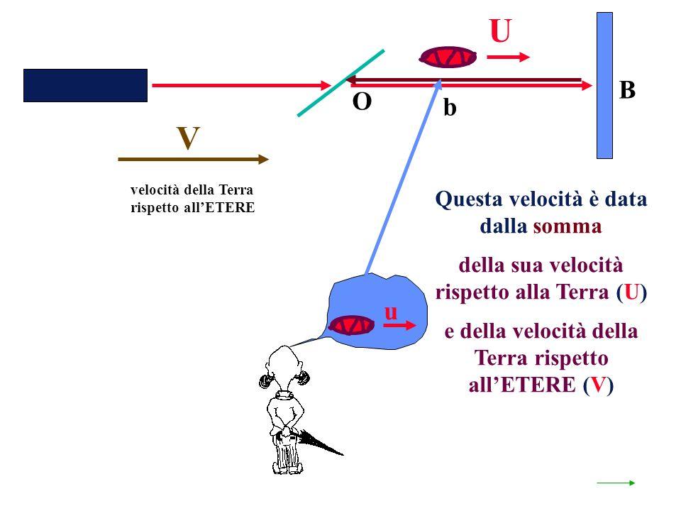 velocità della Terra rispetto allETERE O b B Questa velocità è data dalla somma della sua velocità rispetto alla Terra (U) e della velocità della Terra rispetto allETERE (V) V U u