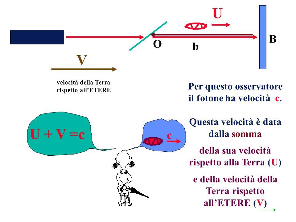 velocità della Terra rispetto allETERE O b B U + V =c Per questo osservatore il fotone ha velocità c.