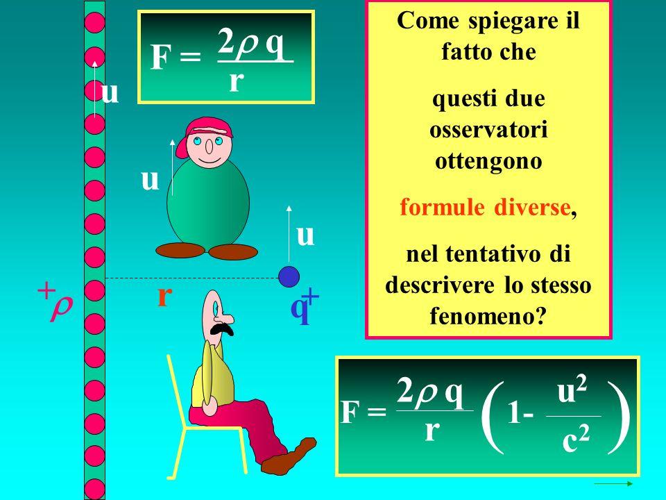 q + + r u u F = 2 q r ( 1- u2u2 c2c2 ) F = 2 q r Come spiegare il fatto che questi due osservatori ottengono formule diverse, nel tentativo di descrivere lo stesso fenomeno.