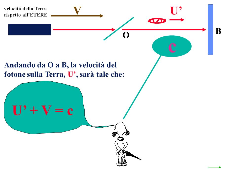 O B U + V = c U c Andando da O a B, la velocità del fotone sulla Terra, U, sarà tale che: velocità della Terra rispetto allETERE V