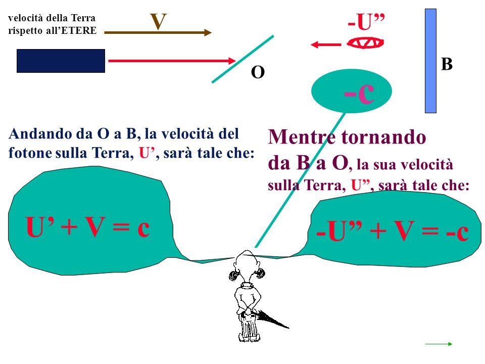 O B U + V = c Andando da O a B, la velocità del fotone sulla Terra, U, sarà tale che: -U + V = -c Mentre tornando da B a O, la sua velocità sulla Terra, U, sarà tale che: -U -c velocità della Terra rispetto allETERE V