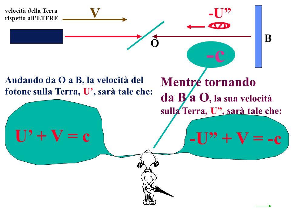 velocità della Terra rispetto allETERE O B U + V = c V Andando da O a B, la velocità del fotone sulla Terra, U, sarà tale che: -U + V = -c Mentre tornando da B a O, la sua velocità sulla Terra, U, sarà tale che: -U -c