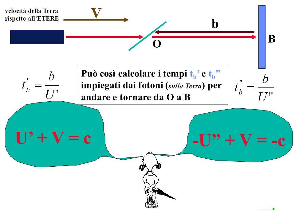 velocità della Terra rispetto allETERE O B U + V = c V -U + V = -c b Può così calcolare i tempi t b e t b impiegati dai fotoni ( sulla Terra ) per andare e tornare da O a B