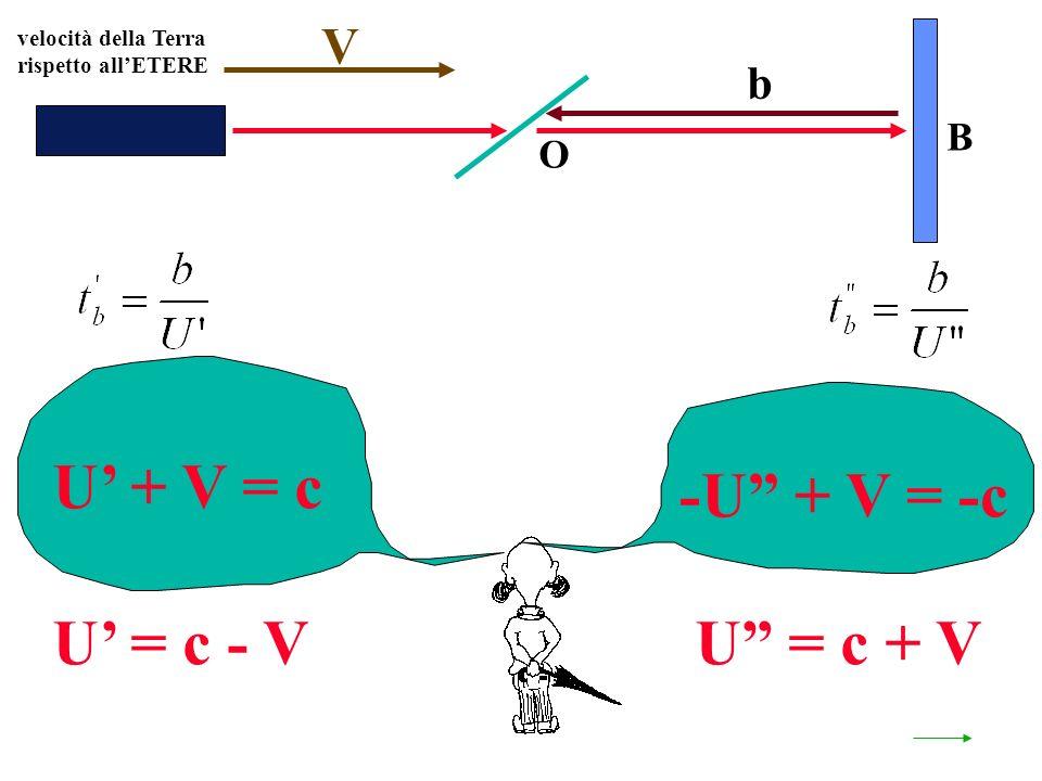 velocità della Terra rispetto allETERE O B U + V = c V -U + V = -c b U = c - VU = c + V