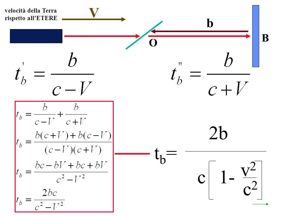 velocità della Terra rispetto allETERE O B V b tb=tb= 2b c1- v2v2 c2c2