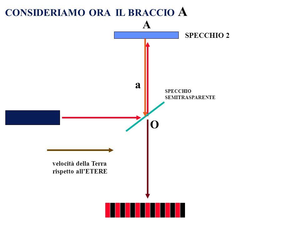velocità della Terra rispetto allETERE O CONSIDERIAMO ORA IL BRACCIO A SPECCHIO 2 SPECCHIO SEMITRASPARENTE a A