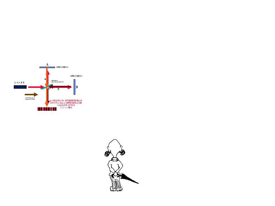 SPECCHIO 1 SPECCHIO 2 L A S E R SPECCHIO SEMITRASPARENTE velocità della Terra rispetto allETERE O a b A B LA FIGURA DI INTERFERENZA E DOVUTA ALLA DIFFERENZA DEI CAMMINI OTTICI OAO e OBO