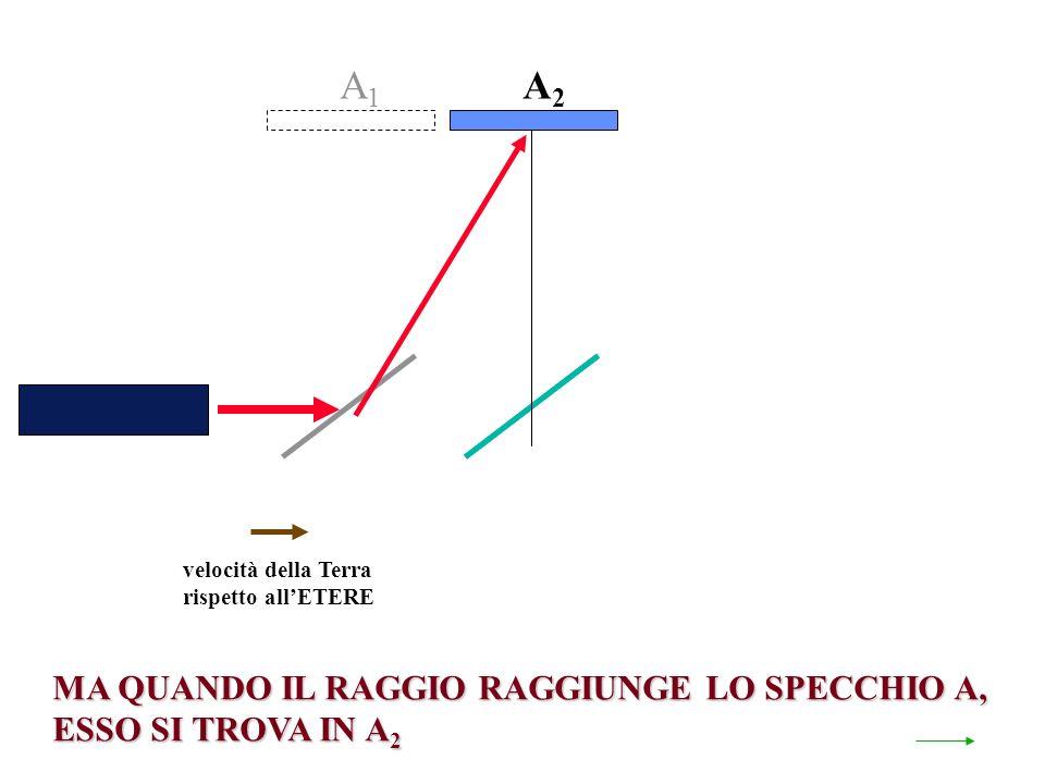 velocità della Terra rispetto allETERE A2A2 MA QUANDO IL RAGGIO RAGGIUNGE LO SPECCHIO A, ESSO SI TROVA IN A 2 A1A1