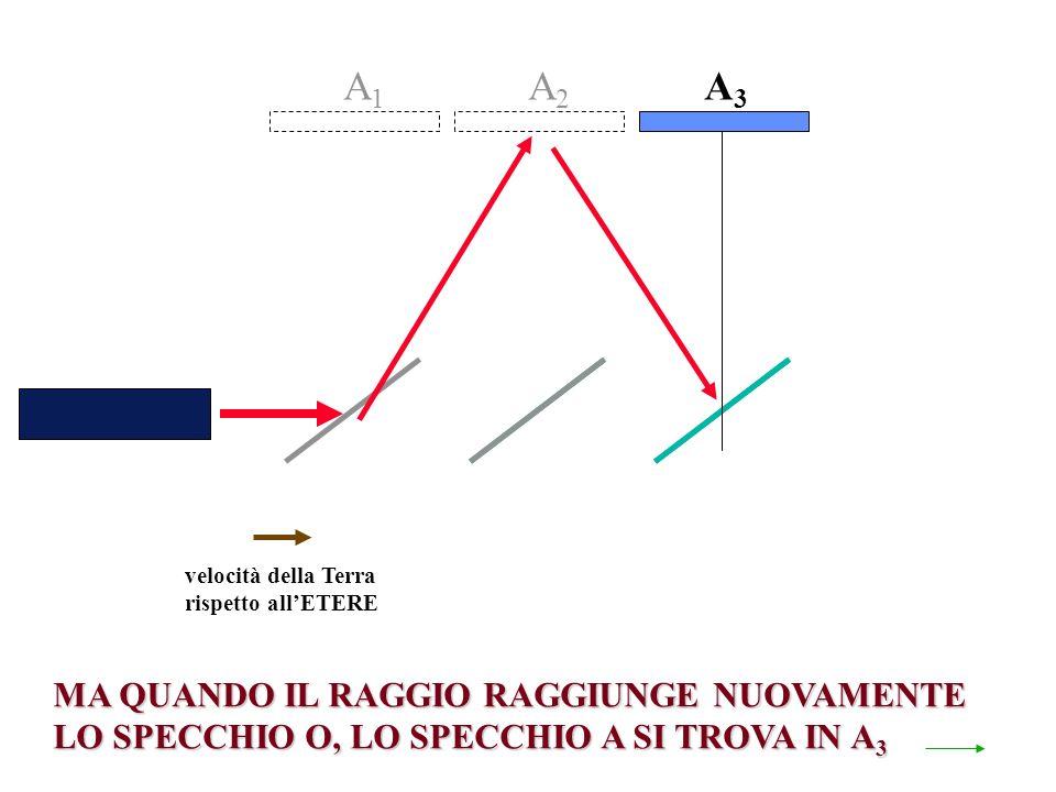 velocità della Terra rispetto allETERE A2A2 MA QUANDO IL RAGGIO RAGGIUNGE NUOVAMENTE LO SPECCHIO O, LO SPECCHIO A SI TROVA IN A 3 A1A1 A3A3