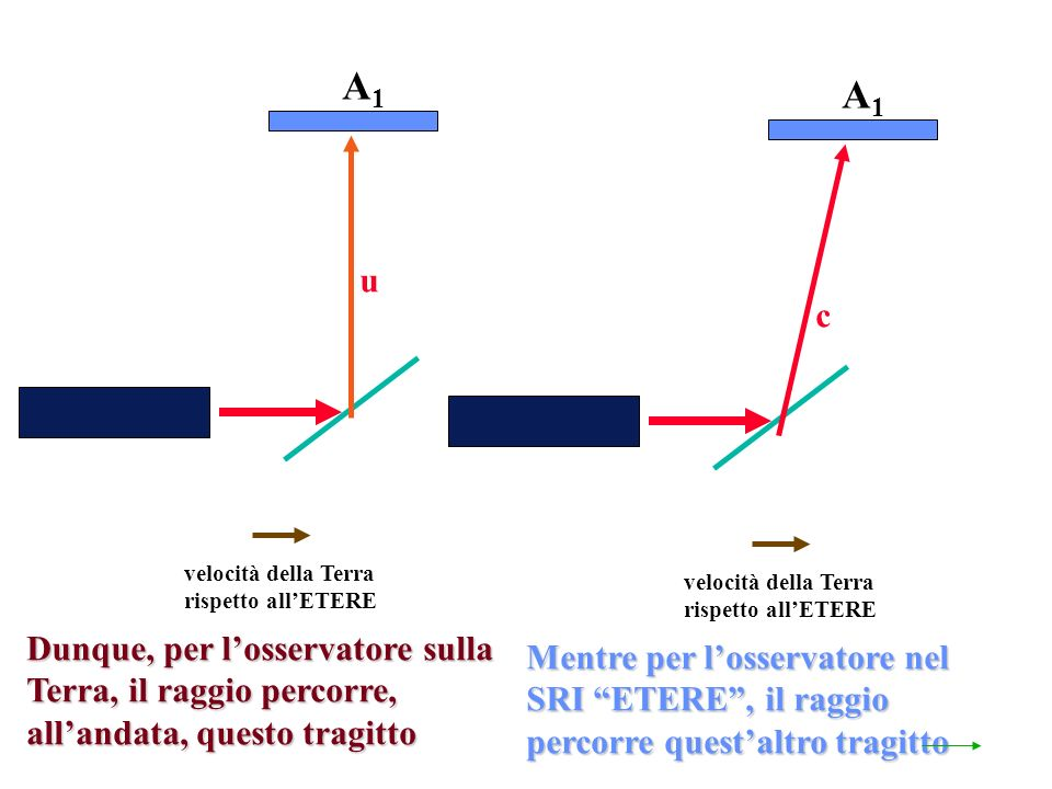 velocità della Terra rispetto allETERE Dunque, per losservatore sulla Terra, il raggio percorre, allandata, questo tragitto A1A1 velocità della Terra rispetto allETERE Mentre per losservatore nel SRI ETERE, il raggio percorre questaltro tragitto A1A1 c u
