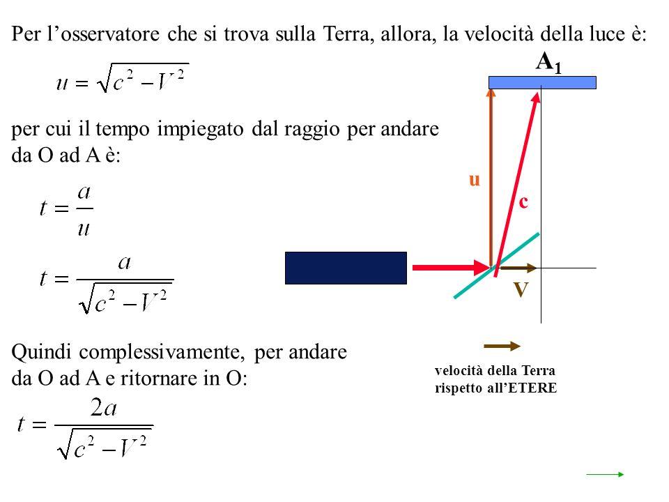 velocità della Terra rispetto allETERE A1A1 u V c Per losservatore che si trova sulla Terra, allora, la velocità della luce è: per cui il tempo impiegato dal raggio per andare da O ad A è: Quindi complessivamente, per andare da O ad A e ritornare in O: