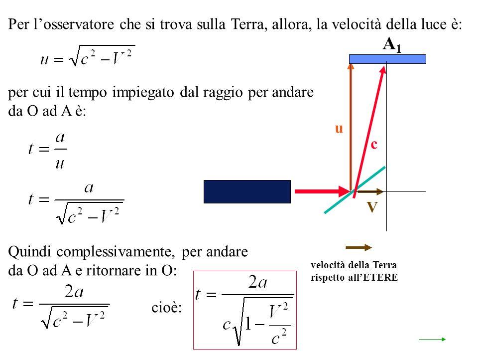 velocità della Terra rispetto allETERE A1A1 u V c Per losservatore che si trova sulla Terra, allora, la velocità della luce è: per cui il tempo impiegato dal raggio per andare da O ad A è: Quindi complessivamente, per andare da O ad A e ritornare in O: cioè: