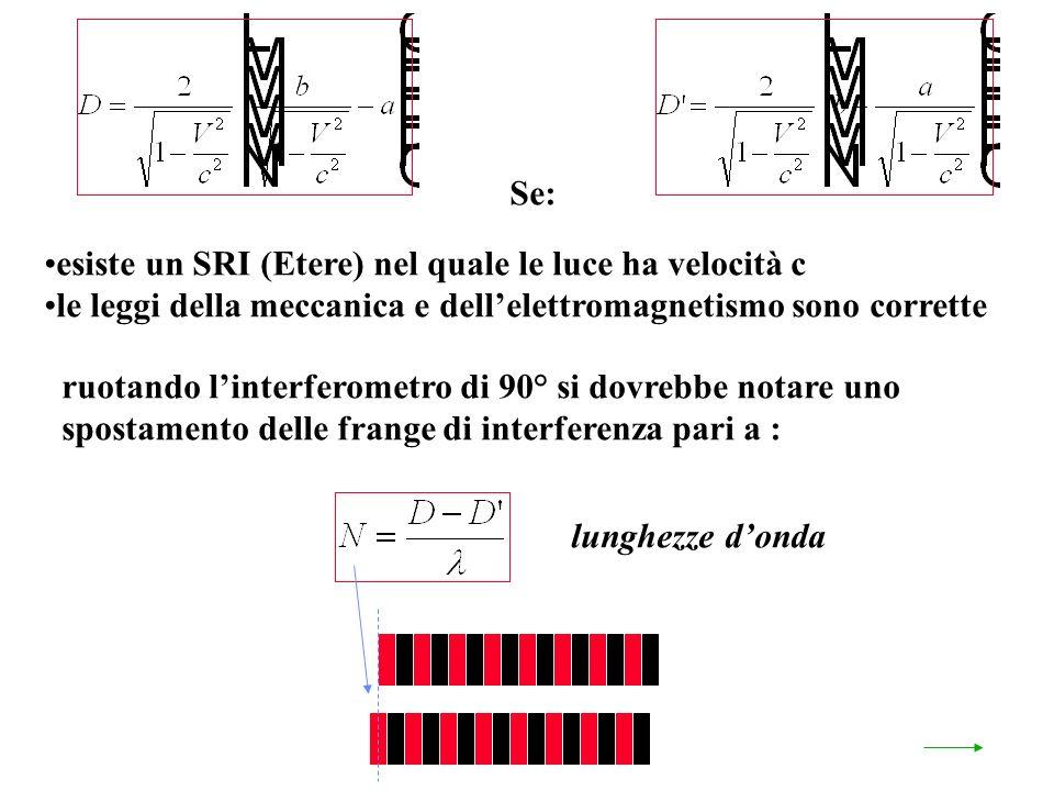 Se: esiste un SRI (Etere) nel quale le luce ha velocità c le leggi della meccanica e dellelettromagnetismo sono corrette ruotando linterferometro di 90° si dovrebbe notare uno spostamento delle frange di interferenza pari a : lunghezze donda