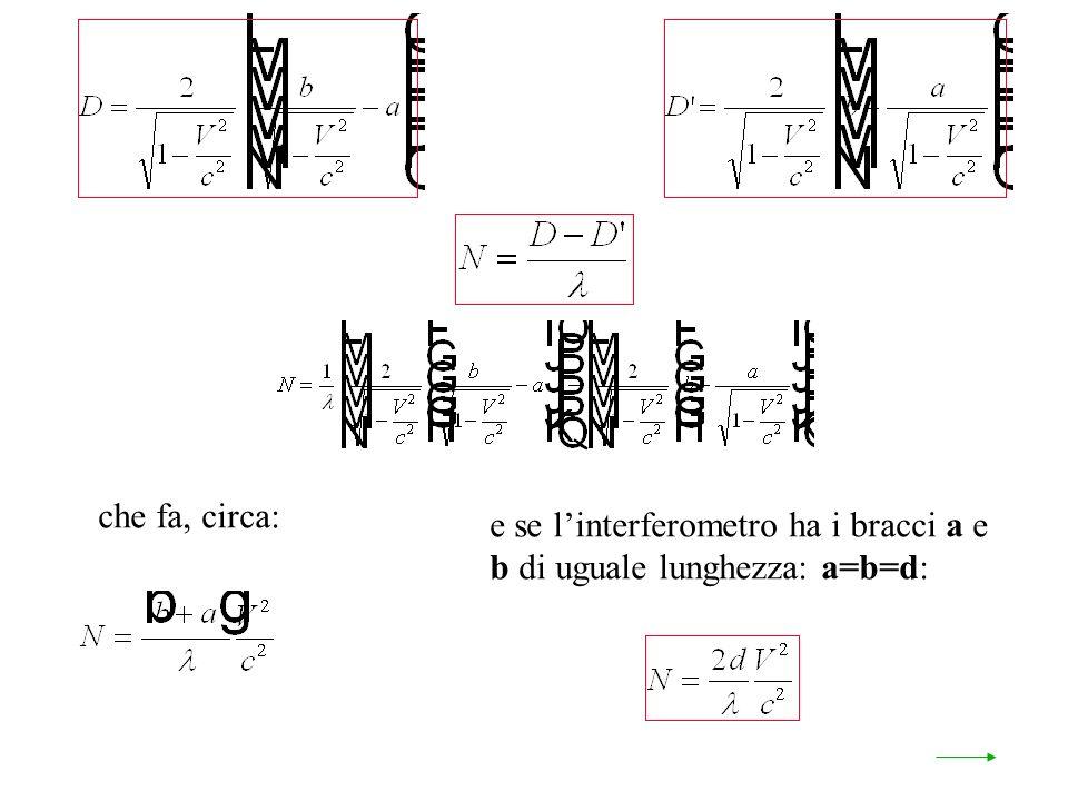 e se linterferometro ha i bracci a e b di uguale lunghezza: a=b=d: