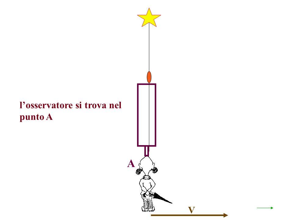 V losservatore si trova nel punto A A