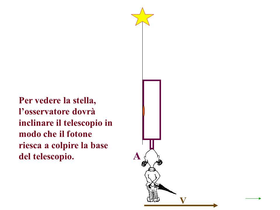 V Per vedere la stella, losservatore dovrà inclinare il telescopio in modo che il fotone riesca a colpire la base del telescopio.