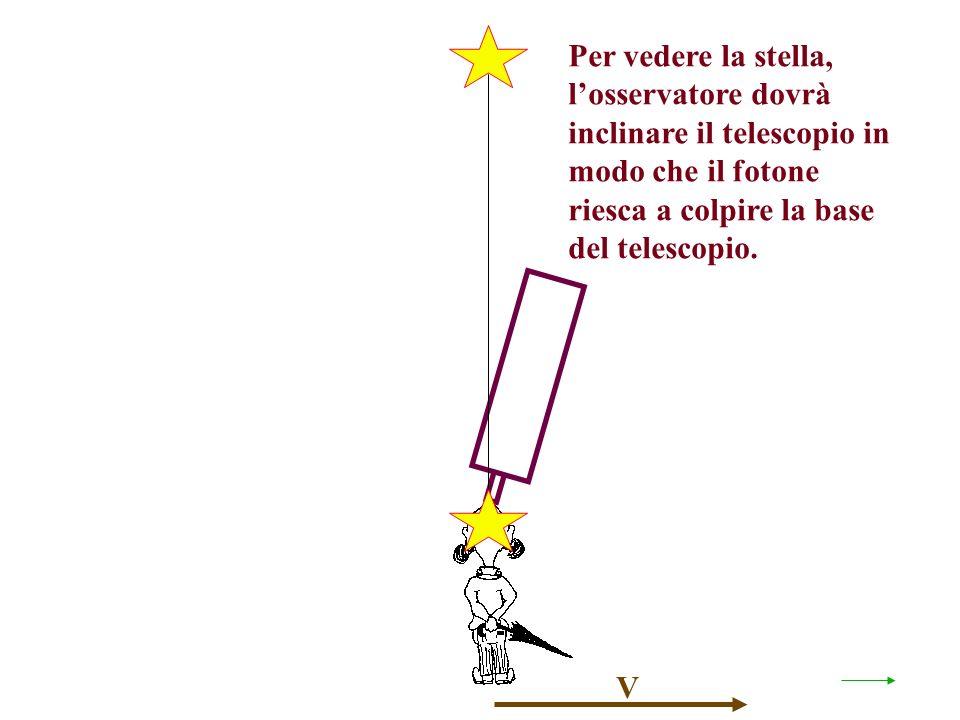 Per vedere la stella, losservatore dovrà inclinare il telescopio in modo che il fotone riesca a colpire la base del telescopio.